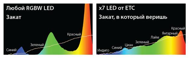 Спектр излучения Source Four LED